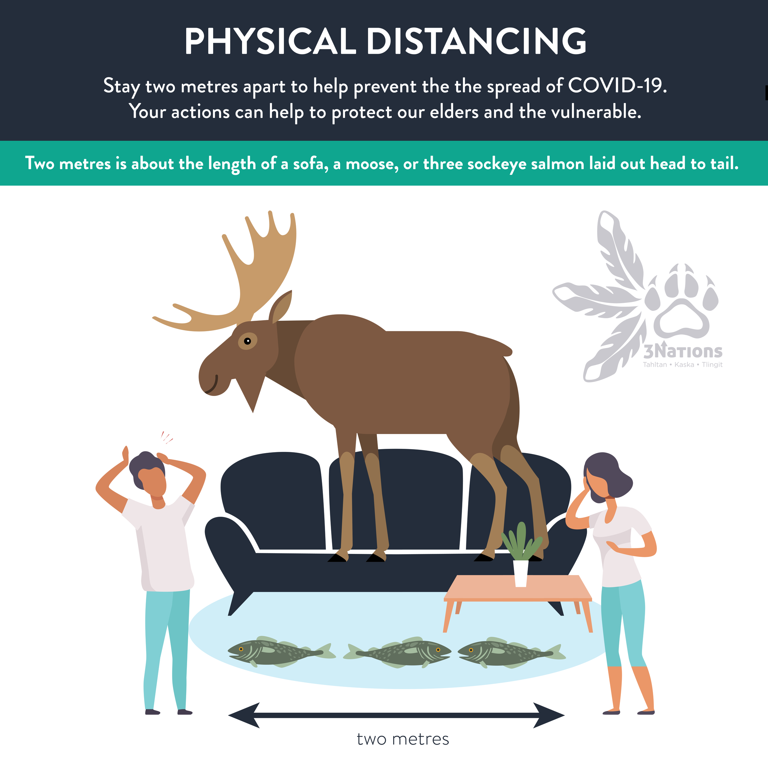 3 Nations COVID-19 Physical Distancing Infographic - Distance in Sofa, Moose, and Salmon